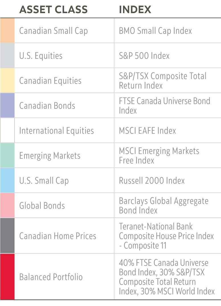 asset class and index information for above chart