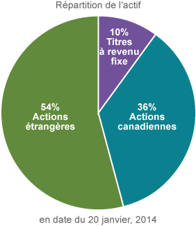 Répartition de l'actif